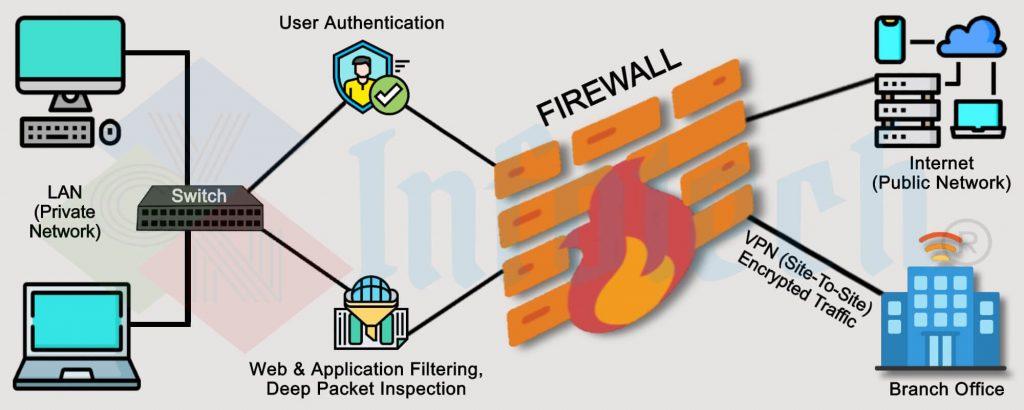 Firewall_VCN Infotech